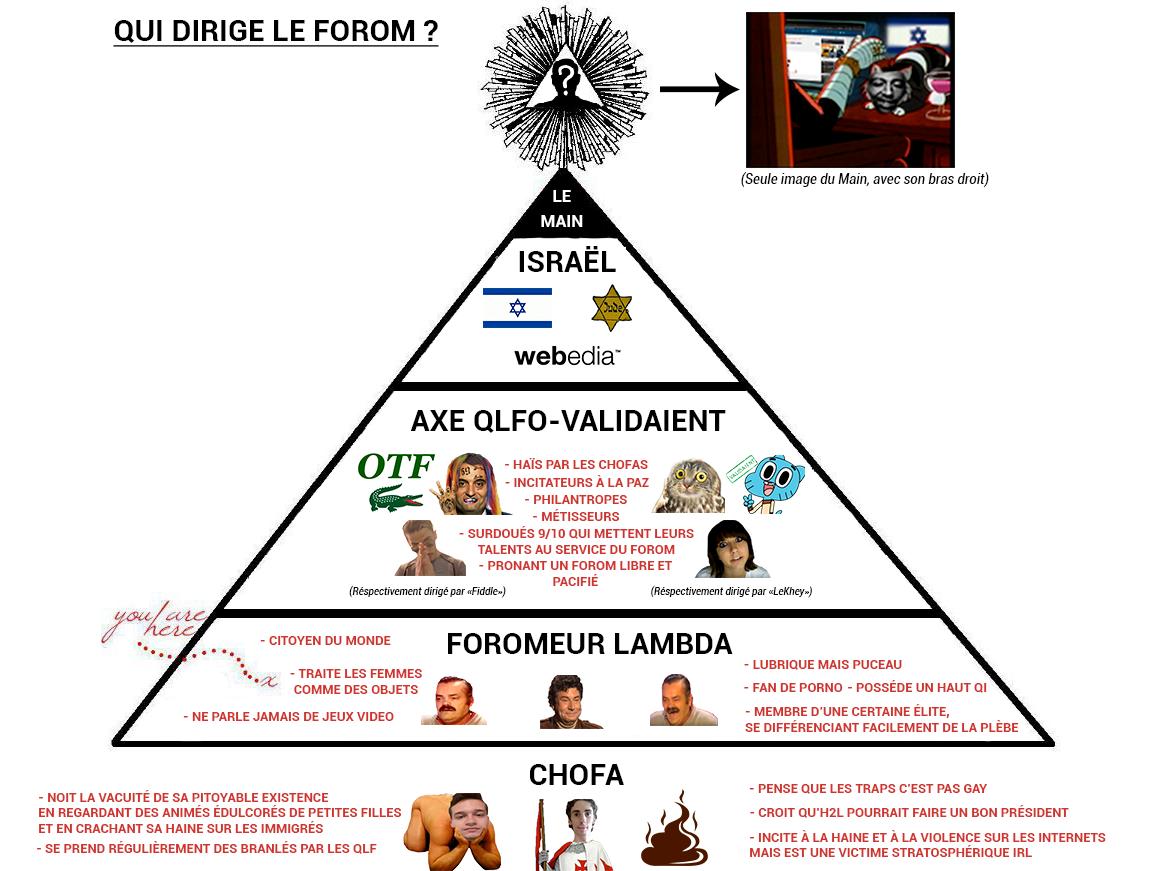 Sticker other organigramme dirigeants forum validaient qlf israel juifs main